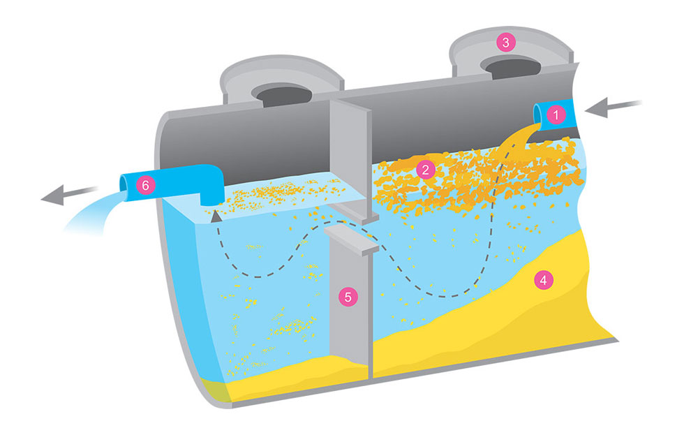 What Is a Grease Trap? And Why Your Business Needs One